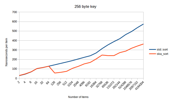 256_byte_key