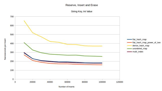 reserve_insert_erase_string