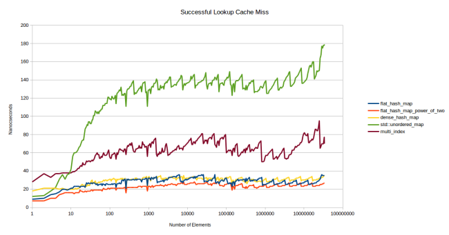 successful_lookup_cache_miss.png