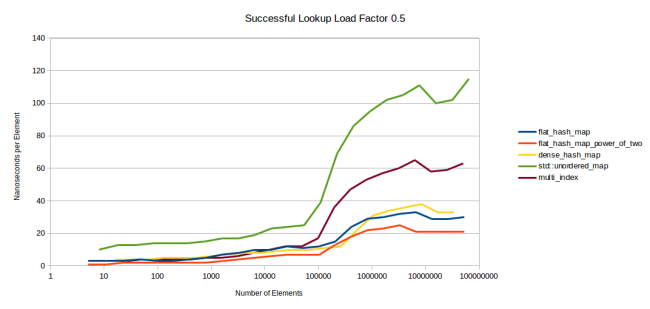 successful_lookup_fixed_load_factor.png