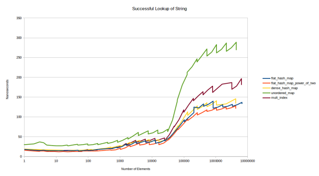 successful_lookup_string