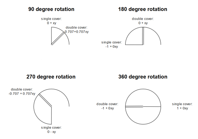 90_degree_rotations.png