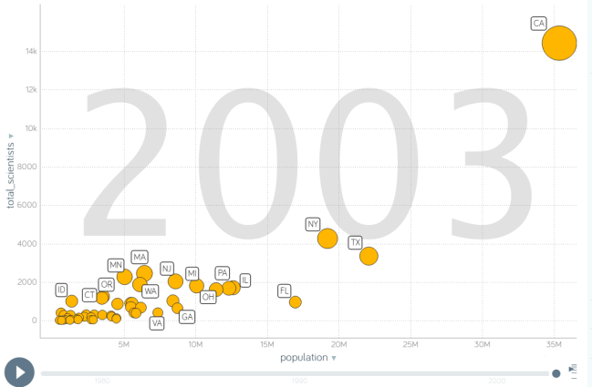 scientists_by_population_gapminder.PNG