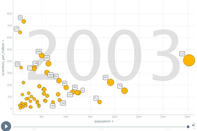scientists_per_population_gapminder