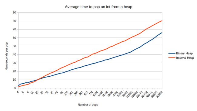 pop_interval_heap