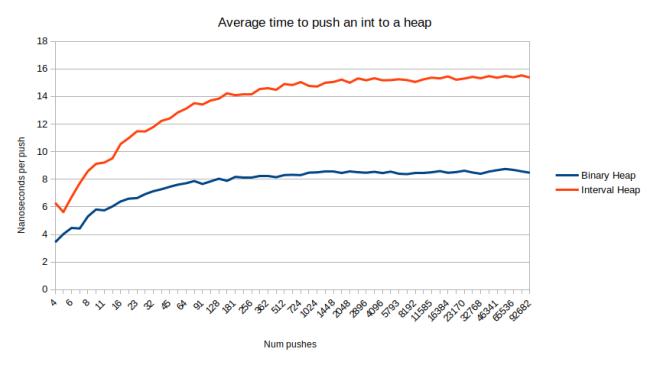 push_interval_heap